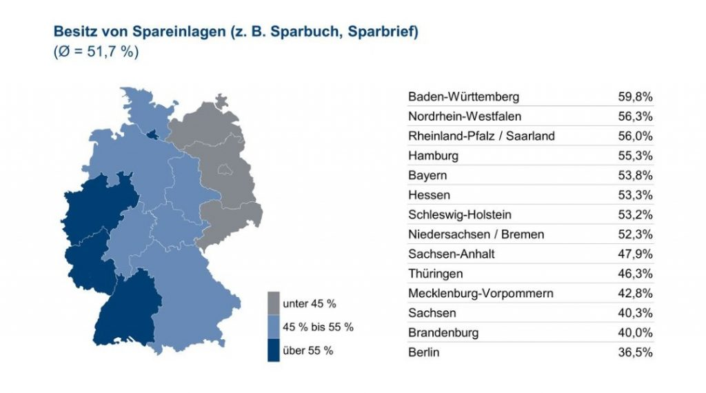 Infografik: Besitz von Spareinlagen - Quelle und (c) : Union Investment Group