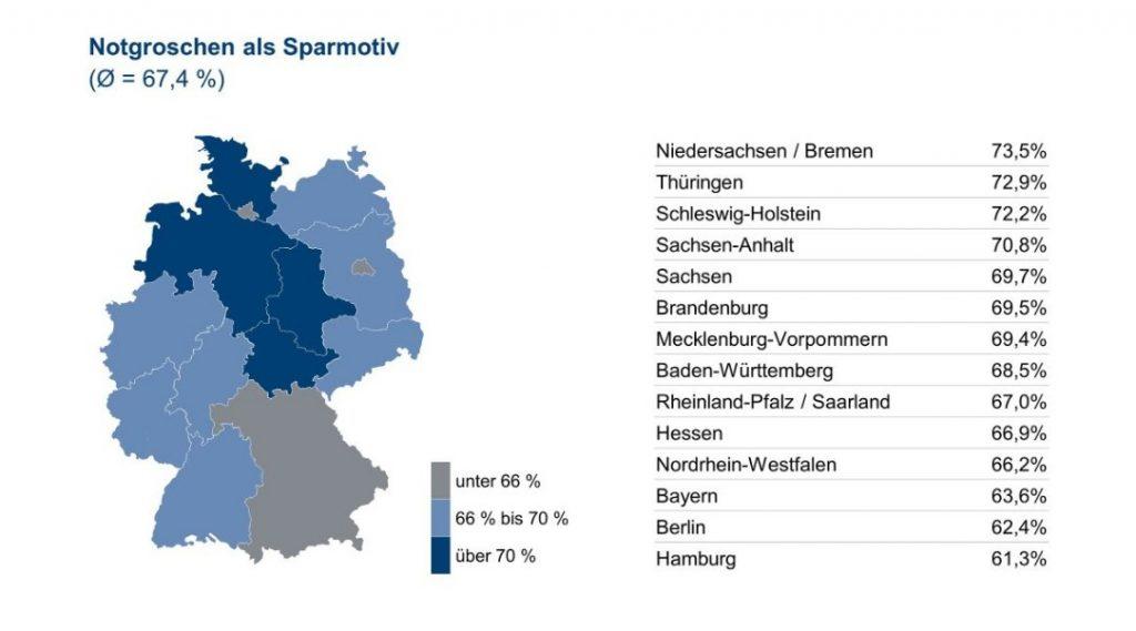 Infografik: Notgroschen als Sparmotiv - Quelle und (c) : Union Investment Group